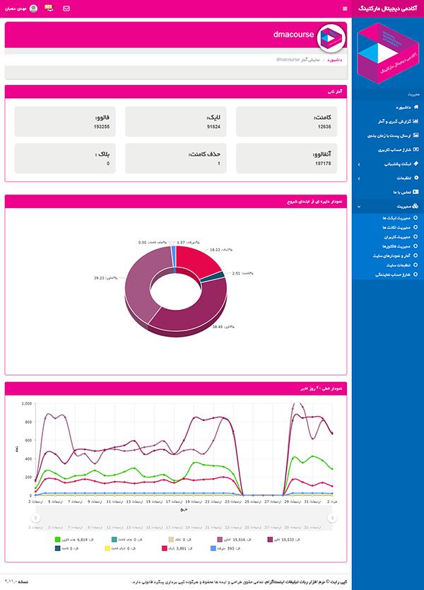 گزارش کامل از رشد پیج اینستاگرام