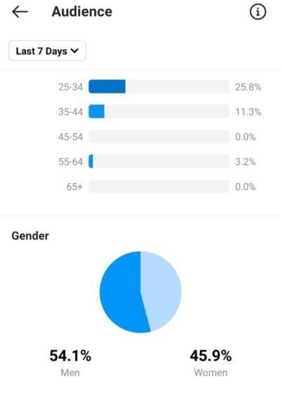 آمار اینستاگرام